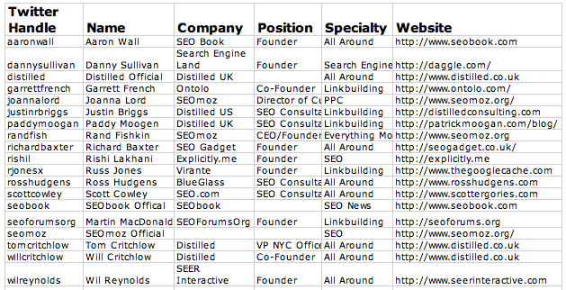Top 19 SEOs to follow on Twitter