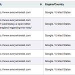 If I did SEO for @everywhereist, I would…