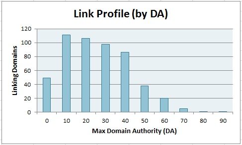 Here's a Paid Links Backlink Profile Visualized