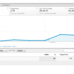 When Google Analytics Filters Go Wrong