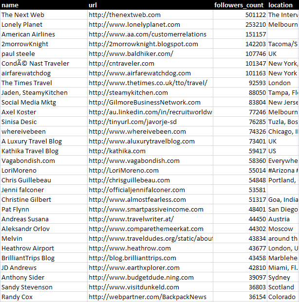 How to Use Twitter to Source Link Targets [Guest Post]