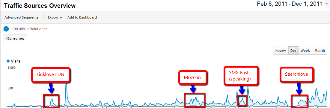 The Rise to 10,000 Visits Per Month