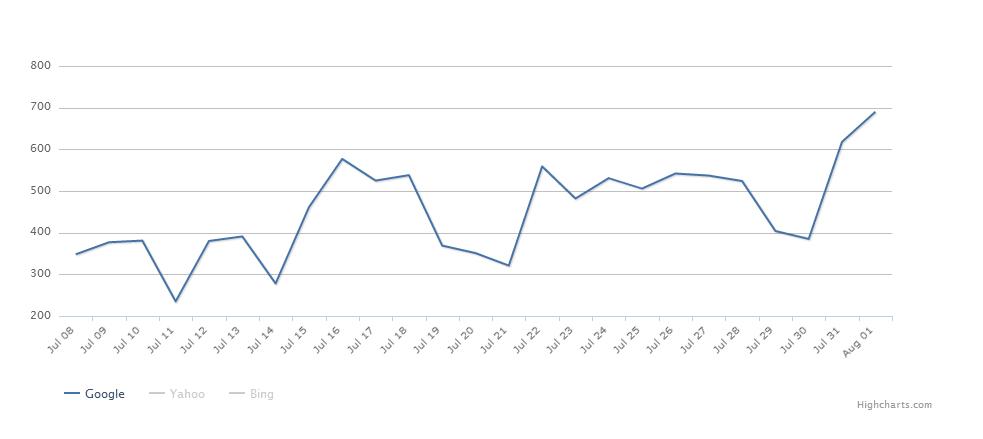 Diagnosing SERP Volatility