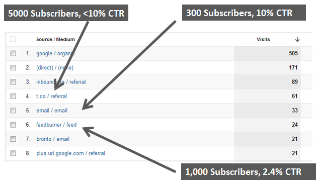 referrals from email blast