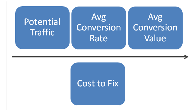 Creating Buy-In For Technical SEO Debt