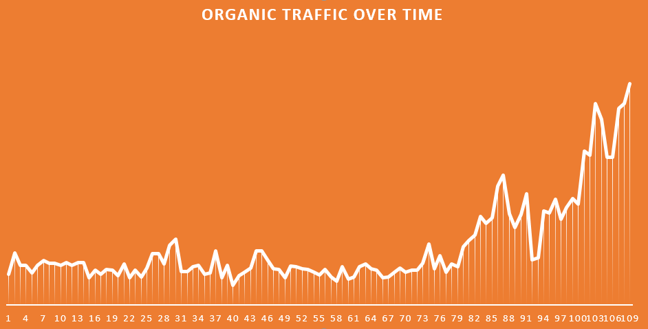 organic-over-time