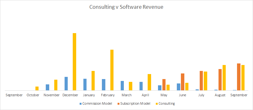 consulting-v-software-rev