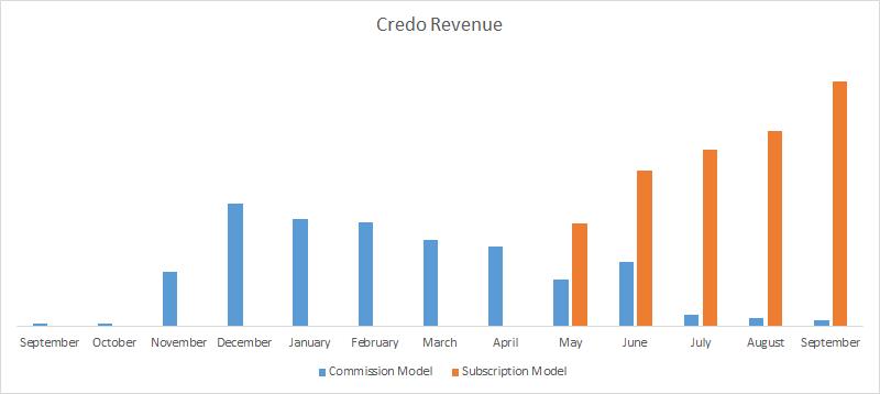 credo-revenue-2