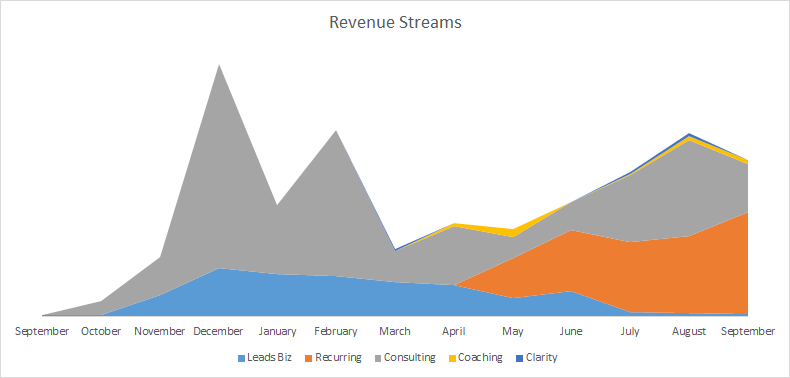revenue-streams