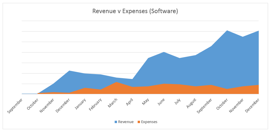 rev-v-expenses-software
