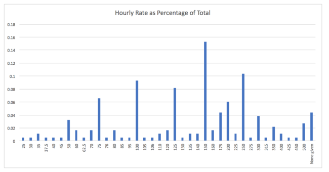 hourly-rate-spread2
